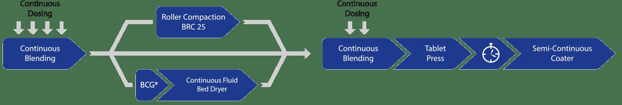 Непрерывное производство: Производственная схема QbCon® для непрерывного производства твердых фармацевтических веществ.
